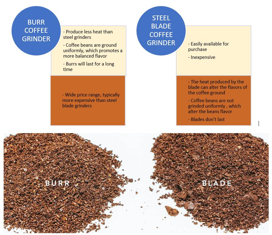 Scorecard Burr versus Blade Coffee Grinders
